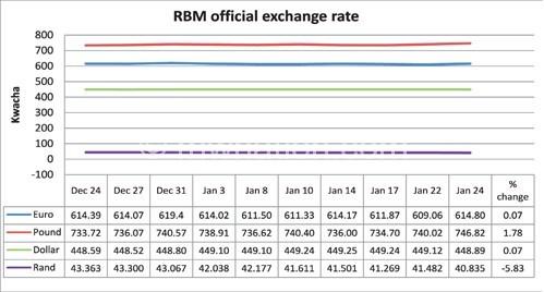 Graph showing Kwacha exchange rates