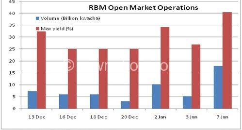 Desperate RBM issues securities at 40%