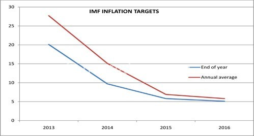 Graph showing IMF inflation targets