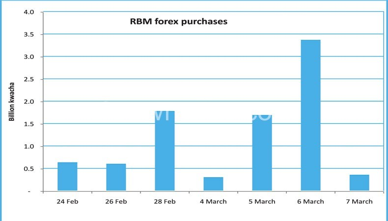 RBM forex purchases in the last two weeks