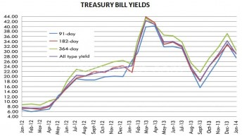 T-bills yield fall as government borrowing decreases