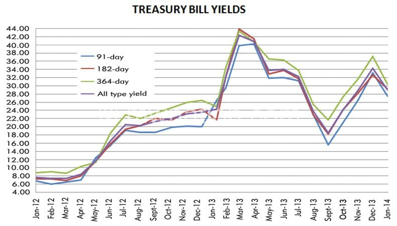 Graph showing movement in T-bills rates