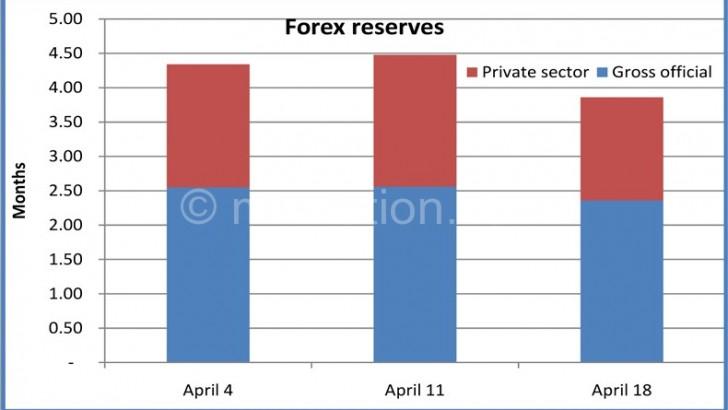 Malawi forex reserves drop 14 percent