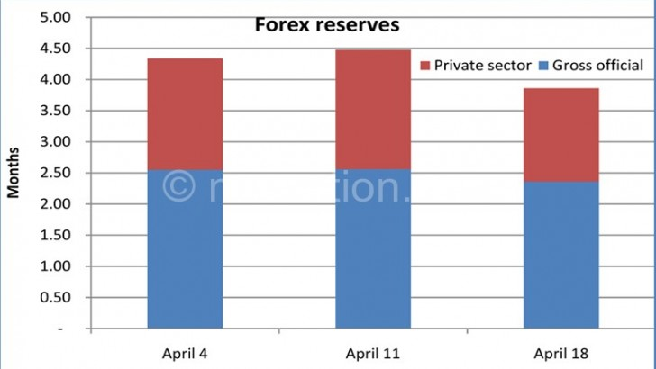 IMF maintains Malawi single digit inflation projection