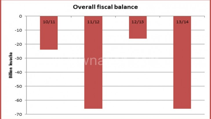 Malawi's fiscal deficit worst in Africa—report