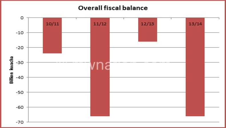 Graph showing Malawi's fiscal deficit over the past 5 years