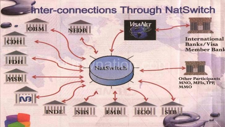 Nat Switch to improve money transactions—govt