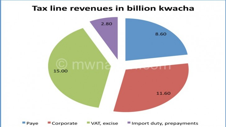 MRA collects K42.2 bn in April