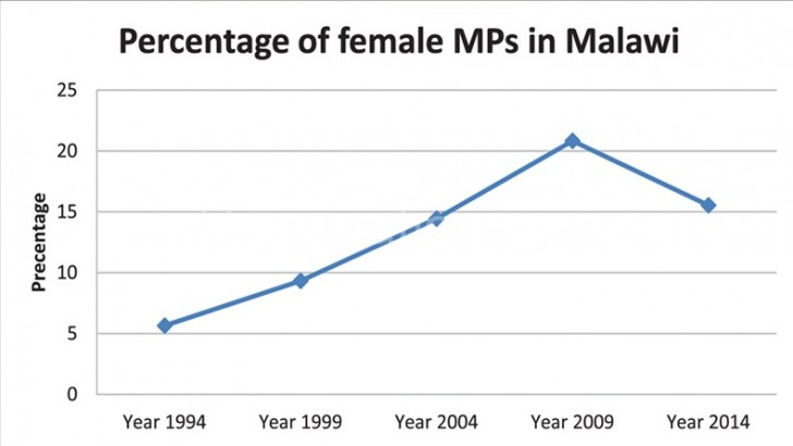Women flop in elections