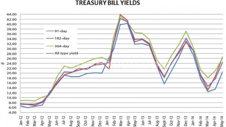 Malawi domestic debt stock hits K115bn–Goodall