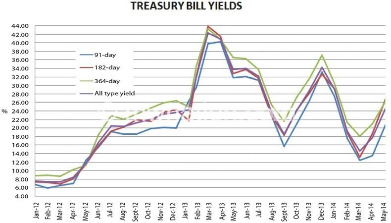 treasury-graph