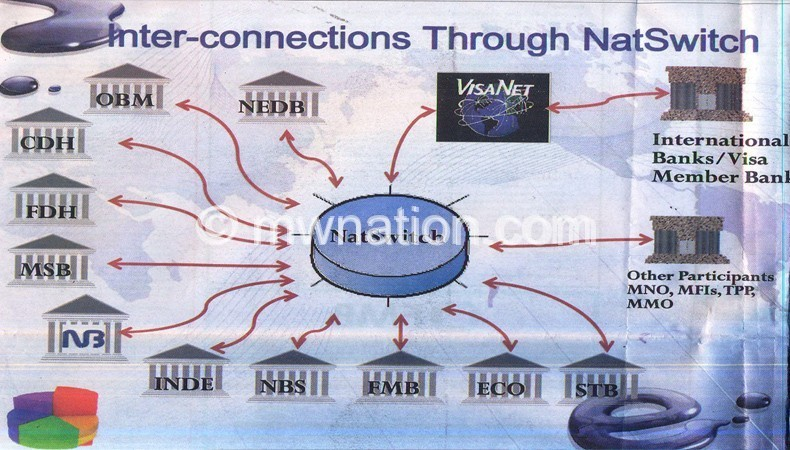 national switch | The Nation Online