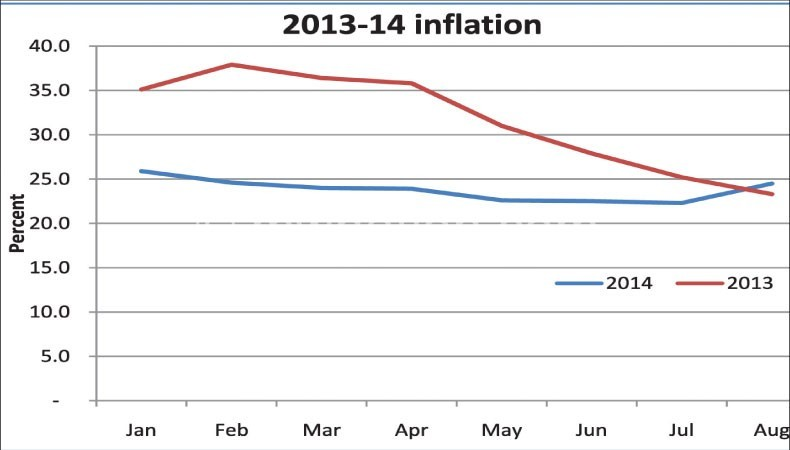 2014-15-inflation