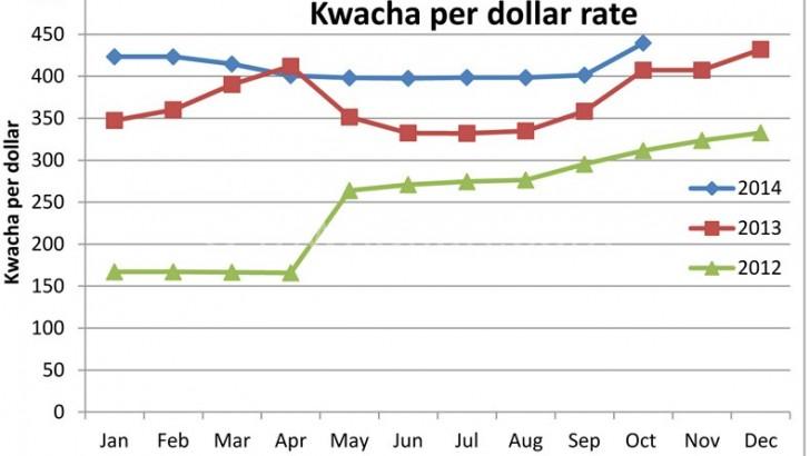 Kwacha hits worst point, may trade at K525 by Dec