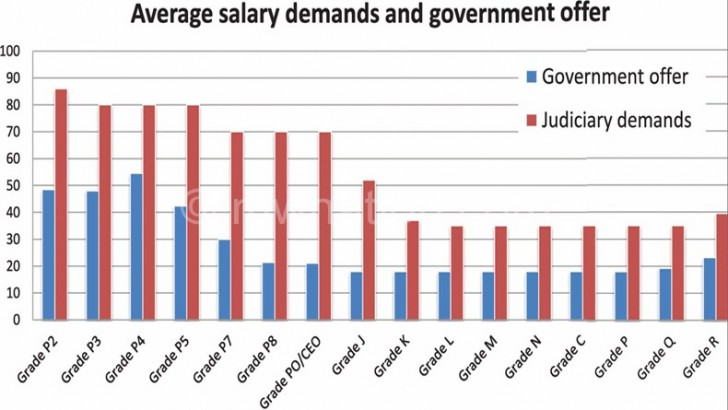 Judiciary rejects salary hike offer