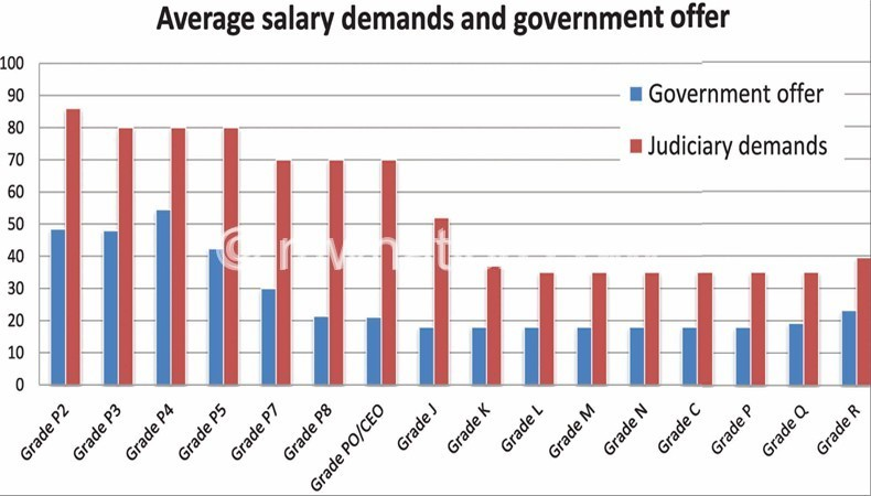 judiciary-graph