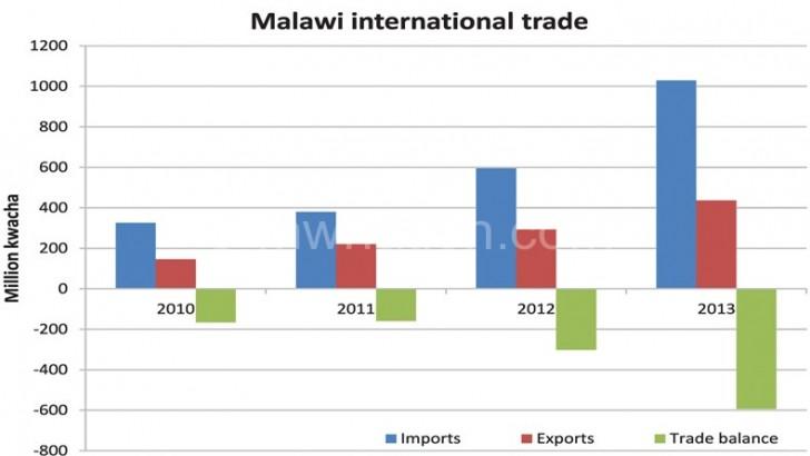 Malawi's trade balance worsens to K60 billion