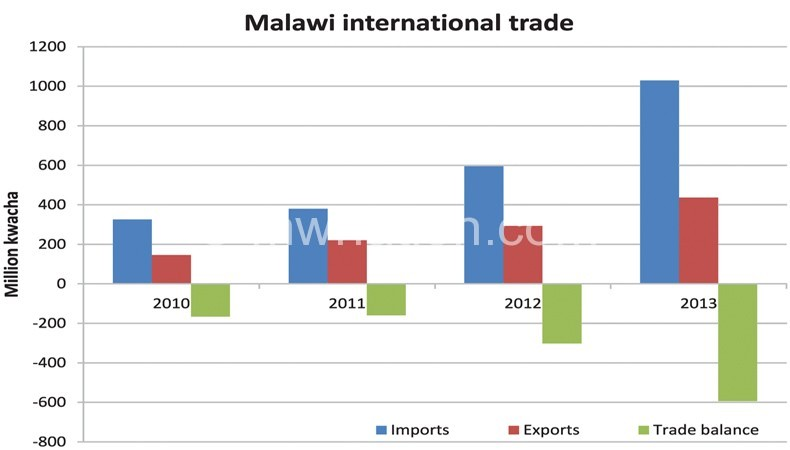 imports and trade balance in malawi economics essay Countries want to win the game of international trade by exporting more than they import some countries pursue trade protectionism to do this in.