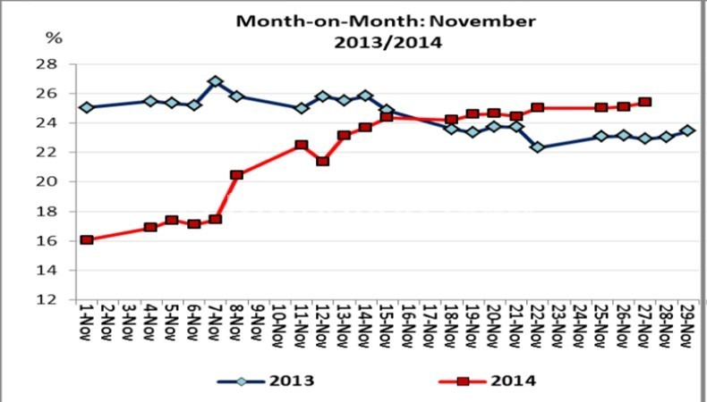 Graph showing month to month interbank lending rate