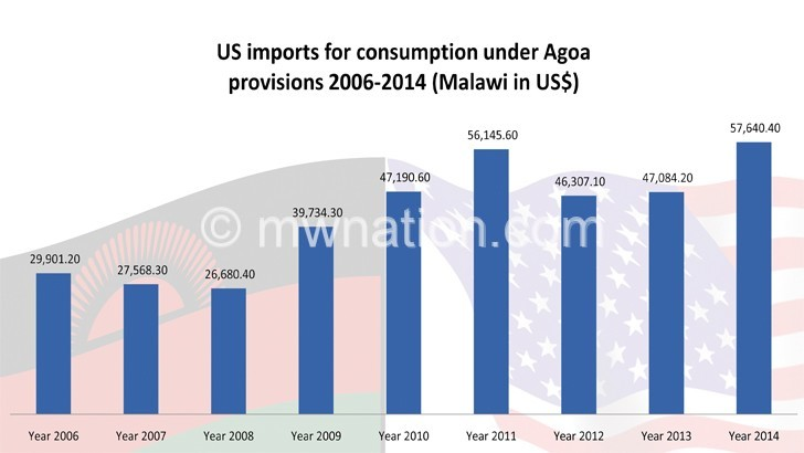 Textiles dominate Malawi's exports to the US