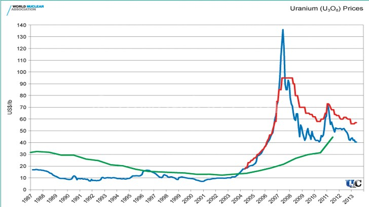 Global prices of uranium have been on a downward spiral