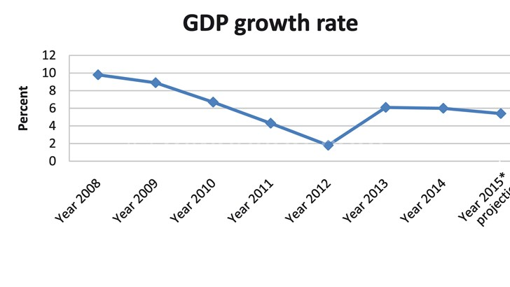 RBM maintains gdp growth  rate forecast at 5.4 percent