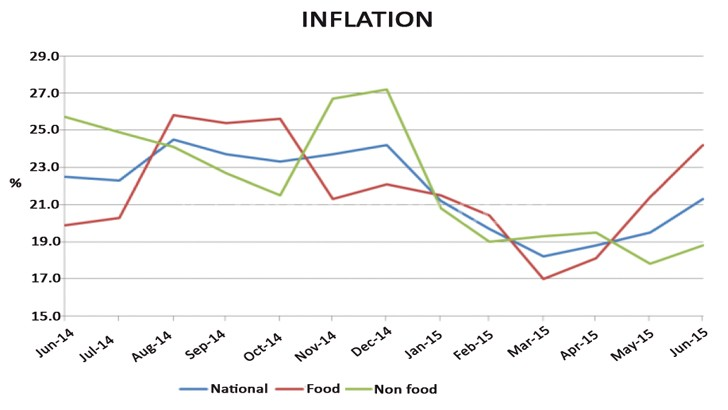 Inflation movement shown in this graph