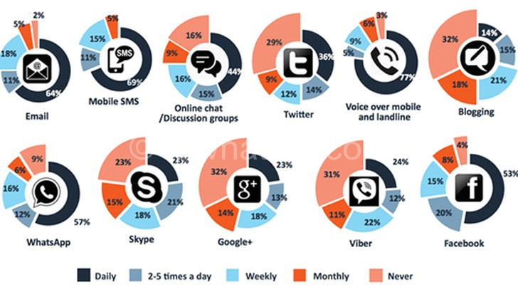 Most regularly used Most regularly used communication technologies