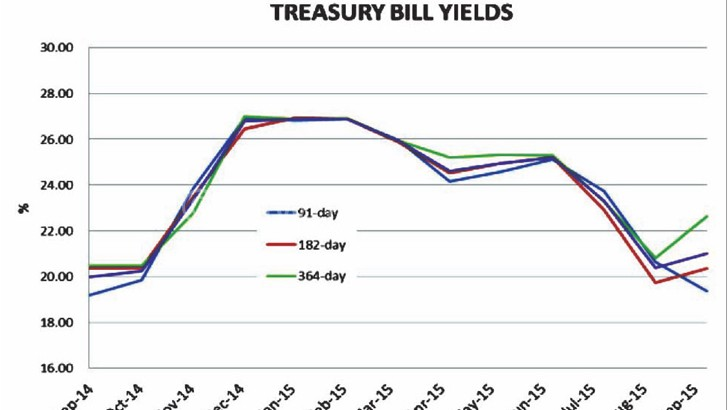 Government has also been using T-bills to restructure domestic debt