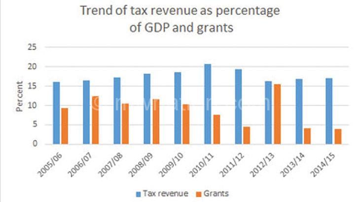 tax-graph