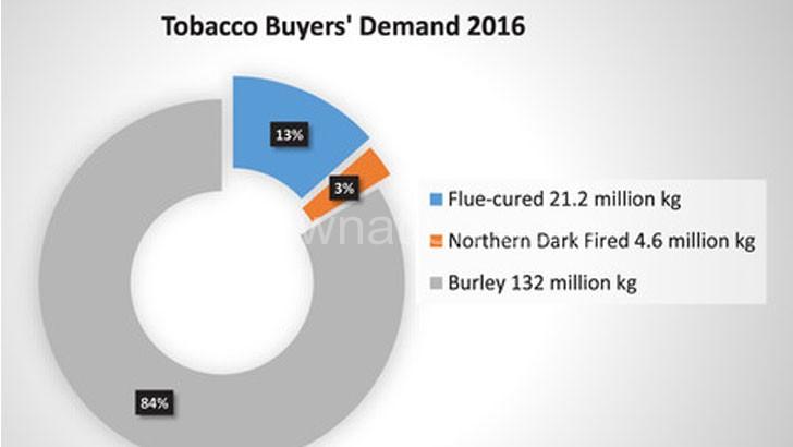 tobacco-chart