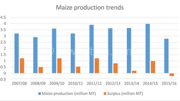 Admarc, CISANET clash on maize price