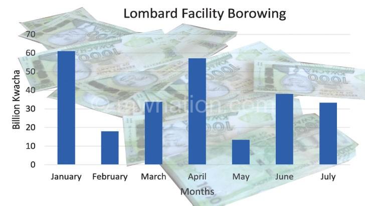 Commercial banks liquidity worsens
