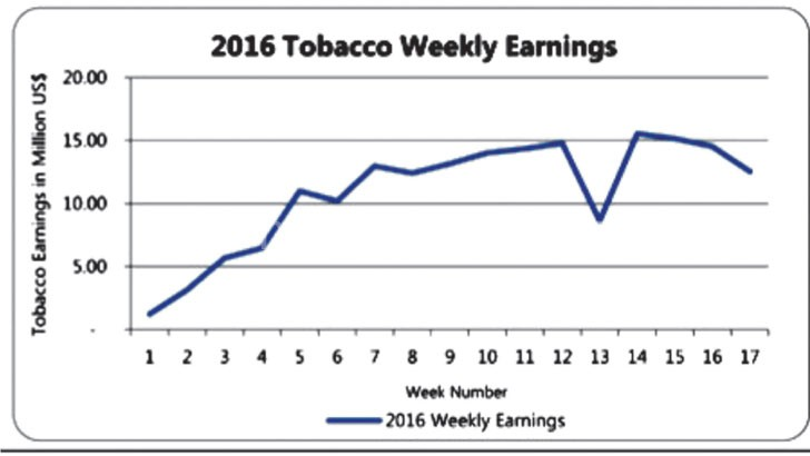 Demand for auction tobacco is low this year