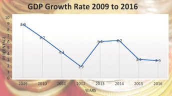 GDP growth rate  Revised downward