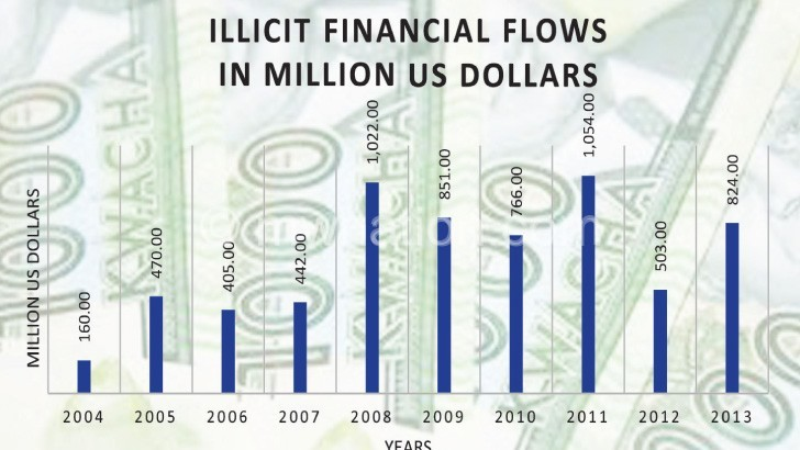 Illicit deals drain  K470bn yearly
