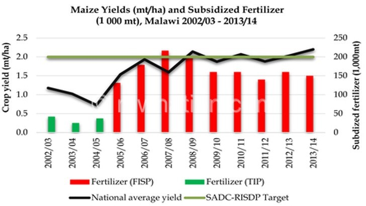 Agricultural sector still  vulnerable post MGDS II