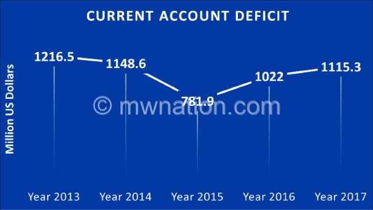 Current account deficit jumps 8%