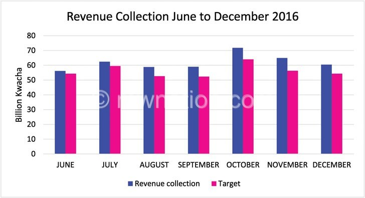 revenue collection   The Nation Online