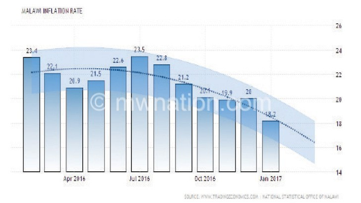 Malawi inflation rate down to 16.1%