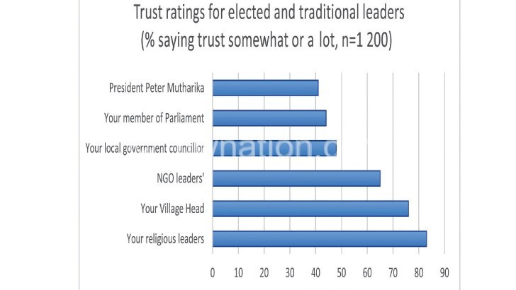 graph 3 | The Nation Online