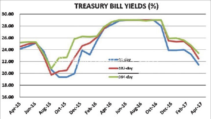 Treasury Bill | The Nation Online