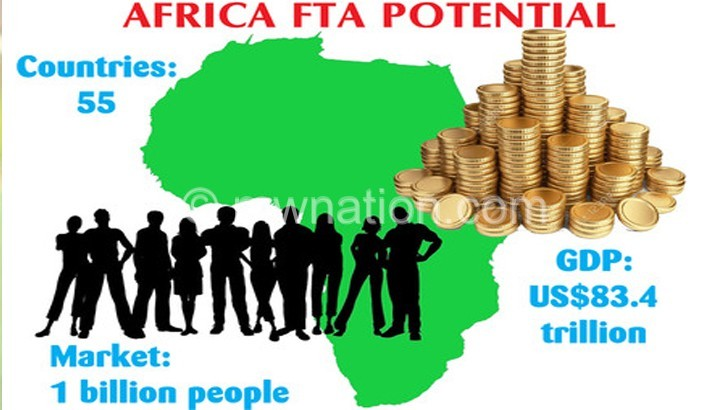 AFRICA FTA POTENTIAL | The Nation Online