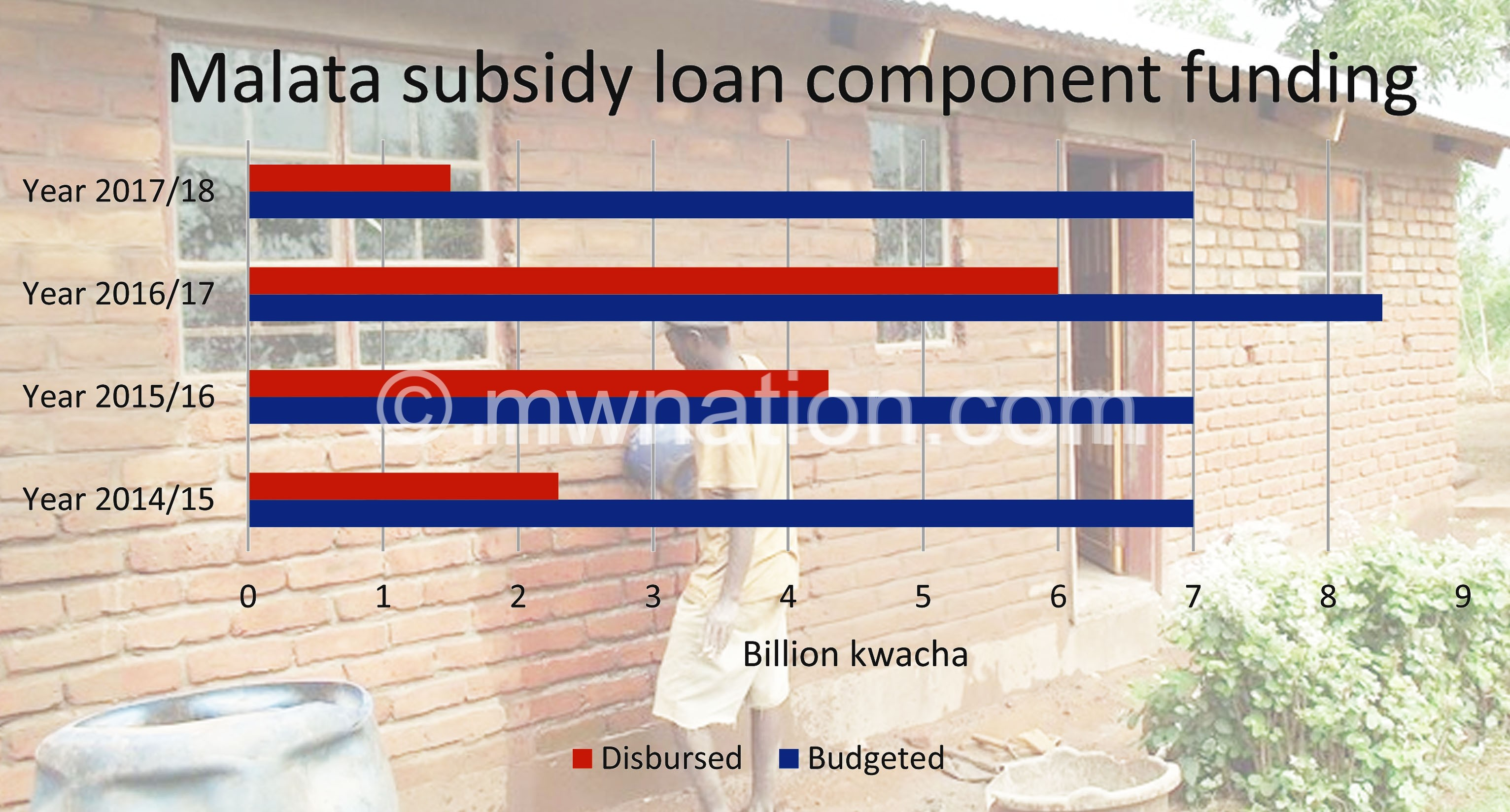 Malata subsidy funding | The Nation Online