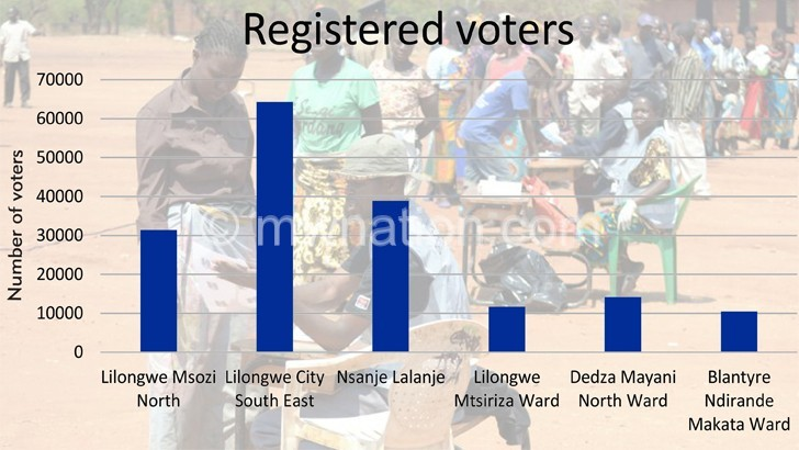 voters graph | The Nation Online