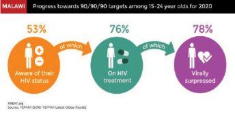 My struggle with HIV