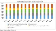Weak private sector credit worries chamber