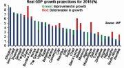 IMF trims Malawi  Growth forecast