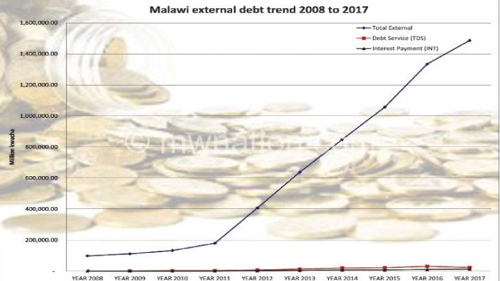 'Soaring debt cost to economy'