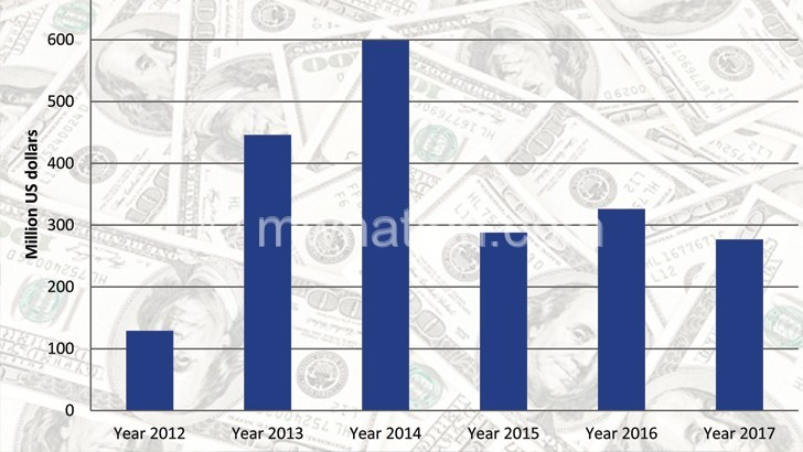 FDI inflows | The Nation Online